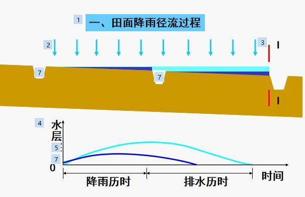 农田水利学:7章田间排水系统