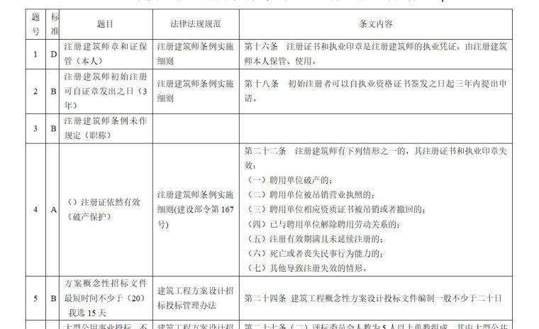 2010年二级注册建筑师考试真题-法规与施工