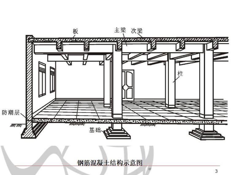框架结构楼板结构施工图的识读PPT