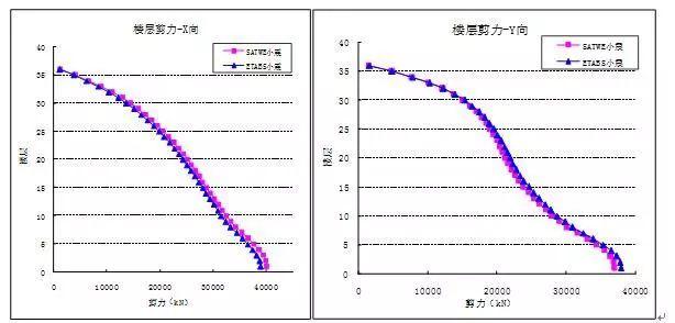 超限结构设计的动力特性指标详解_29