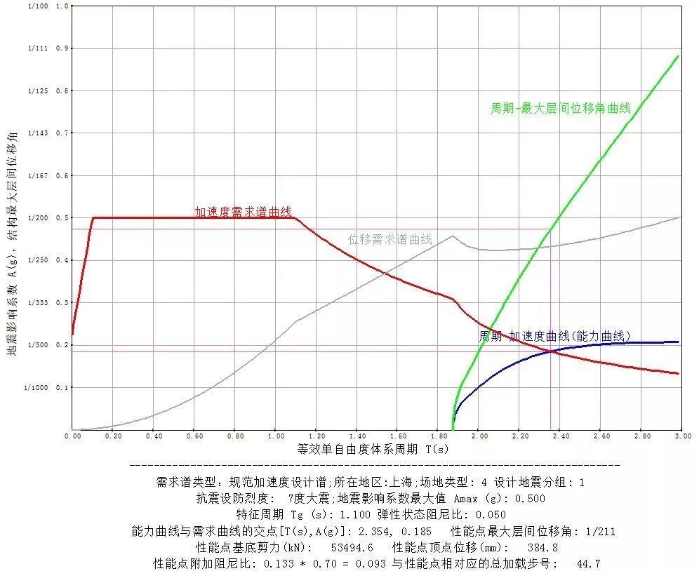 超限结构设计的动力特性指标详解_54