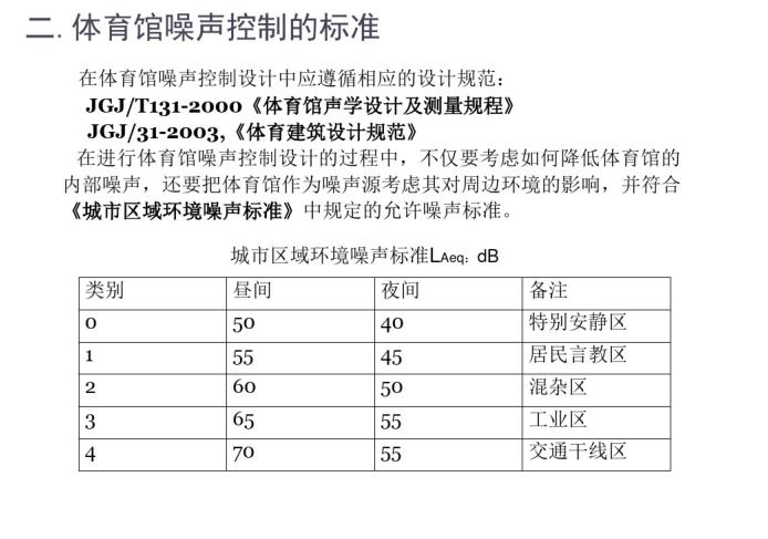 体育馆建筑的降噪隔声设计(PDF,30页)