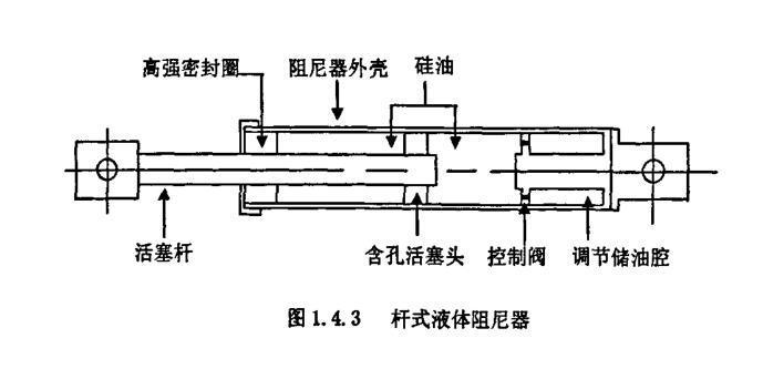杆式液体阻尼器