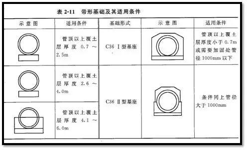 老师傅带你看懂市政管道工程图_22
