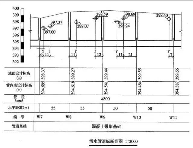 老师傅带你看懂市政管道工程图_37