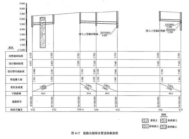 老师傅带你看懂市政管道工程图_36