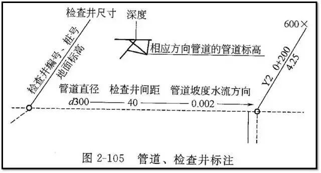 老师傅带你看懂市政管道工程图_32