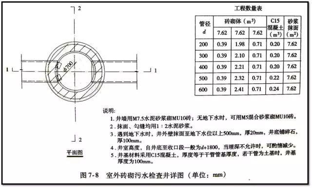 老师傅带你看懂市政管道工程图_39