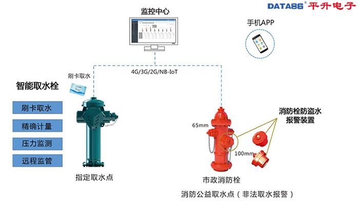 取水栓远程监管系统