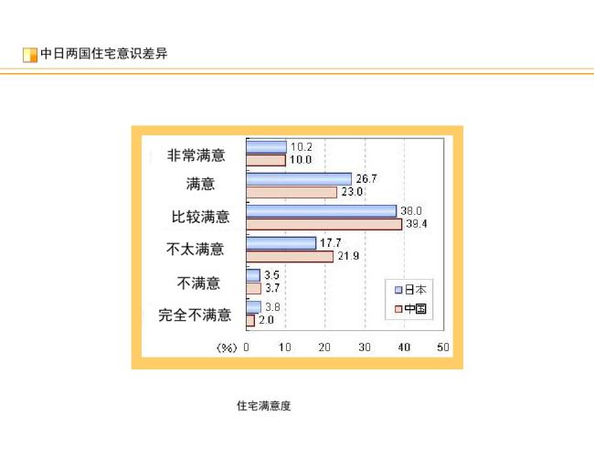 日本小户型住宅的布局及规划(PDF,40页)