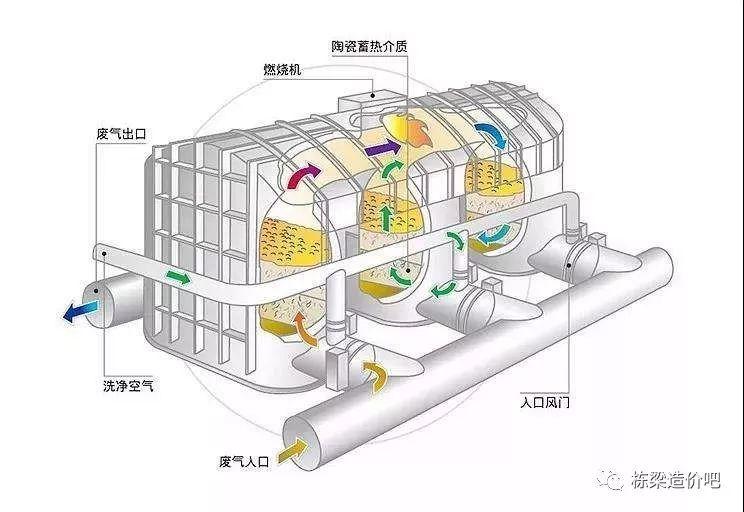 VOCs治理工程通风系统风量设计要点和计算