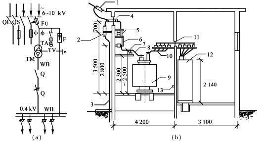 建筑电气工程量计算及方法