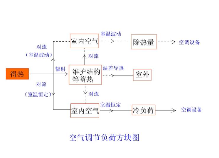 空调负荷计算与送风量(53页)