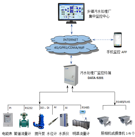污水处理物联网远程监控系统解决方案