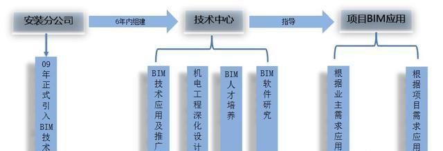 BIM技术应用落地建筑施工案例
