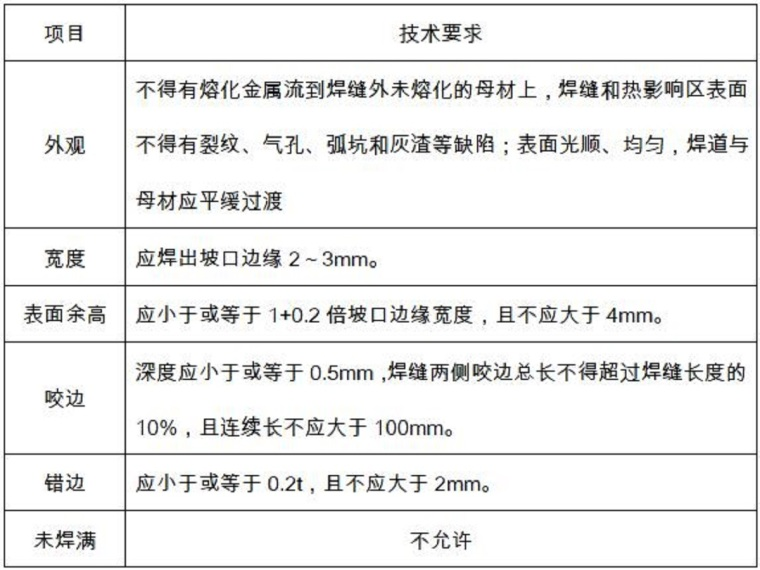 水利工程质量控制计划(57页,内容丰富)