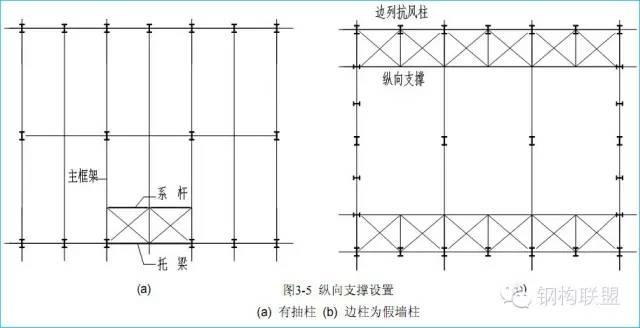 钢结构方案如何选择,才能减少用钢量?_6