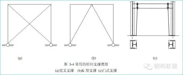 钢结构方案如何选择,才能减少用钢量?_5