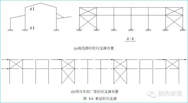 钢结构方案如何选择,才能减少用钢量?_7