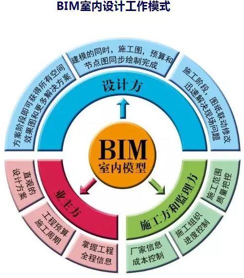 BIM室内设计做些什么事?