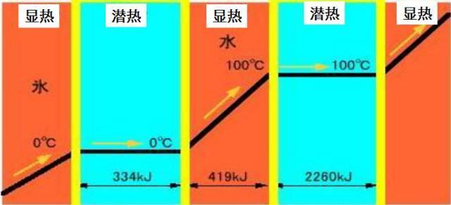 制冷人必备的制冷技术知识(图解)