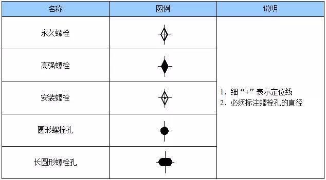 钢结构施工图的基本知识_7
