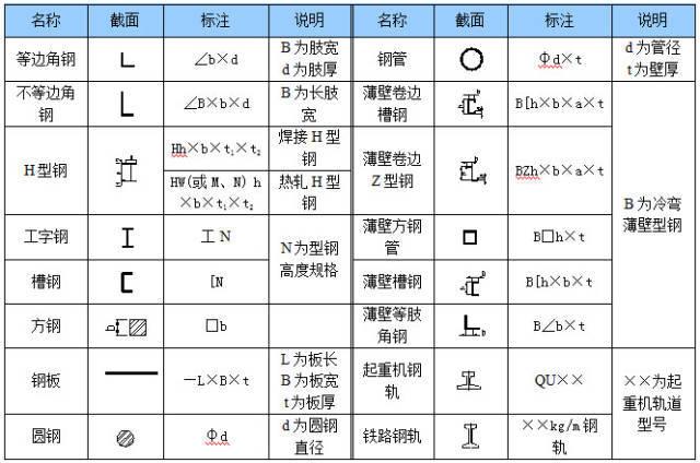 钢结构施工图的基本知识_6