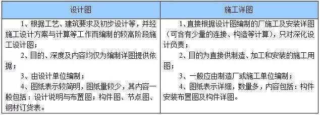 钢结构施工图的基本知识_1