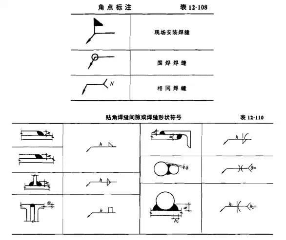 钢结构施工图的基本知识_12