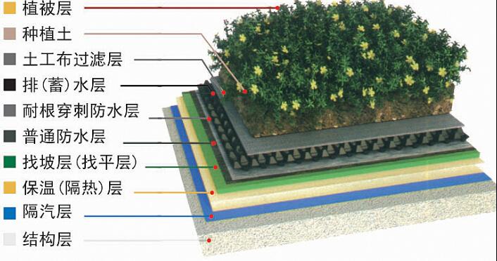 超高层施工组织设计(主要施工技术方案)-03覆土屋面做法图