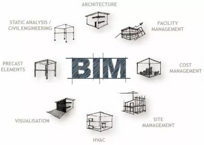 BIM技术在工程成本管控中的优势