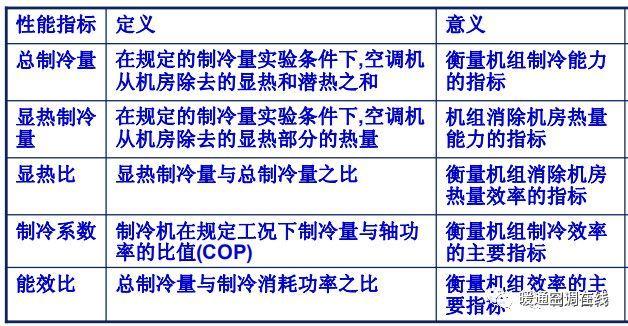 空调系统水泵的使用与选型