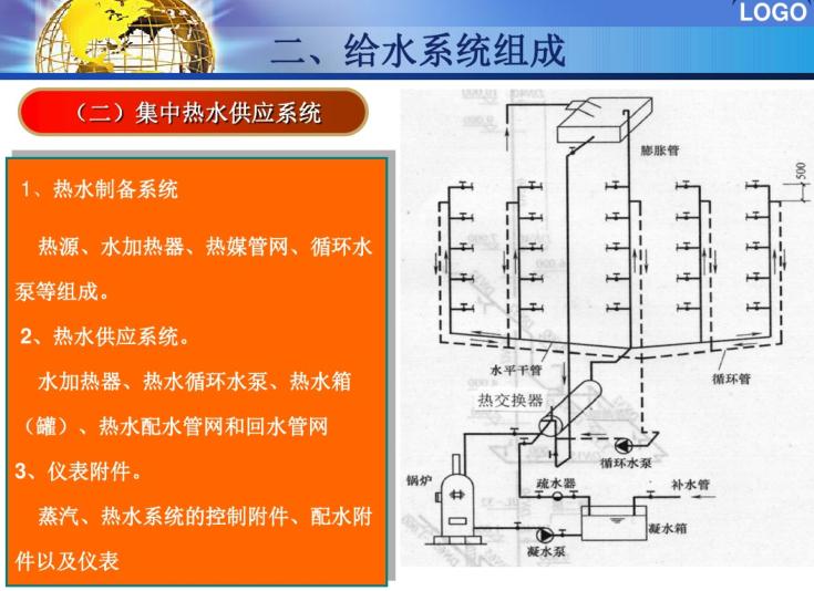 建筑内部热水系统培训课件