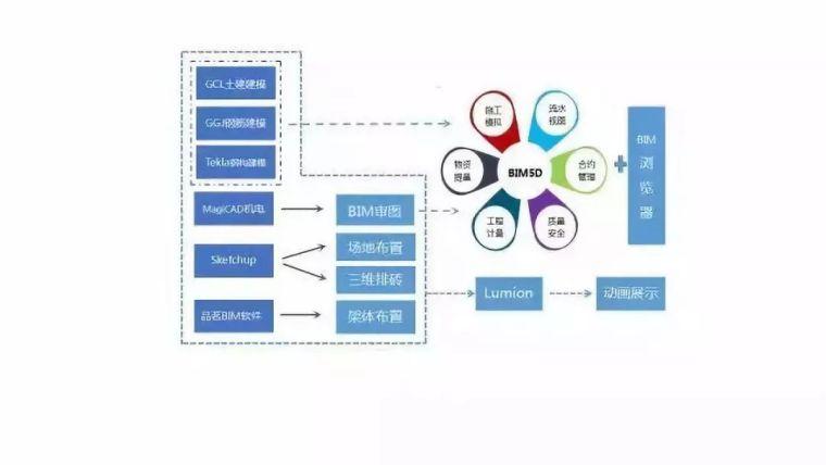 BIM应用落地的全过程指导案例_2