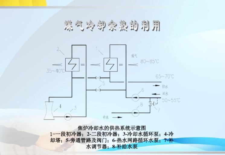供热工程集中供暖系统的热源