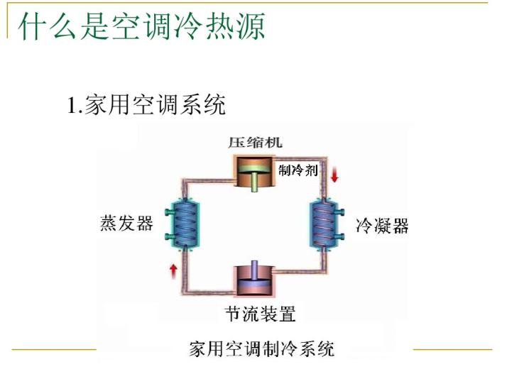 空调系统冷热源(86页)