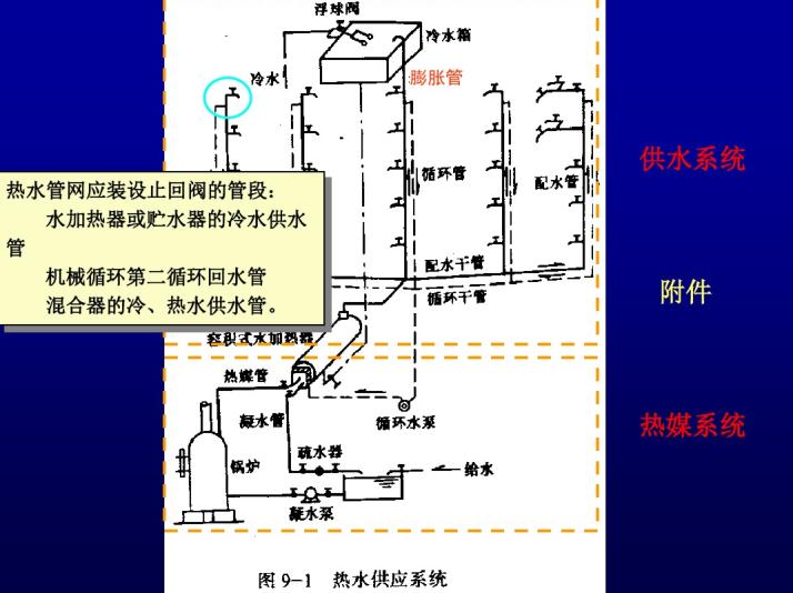 给排水工程热水系统