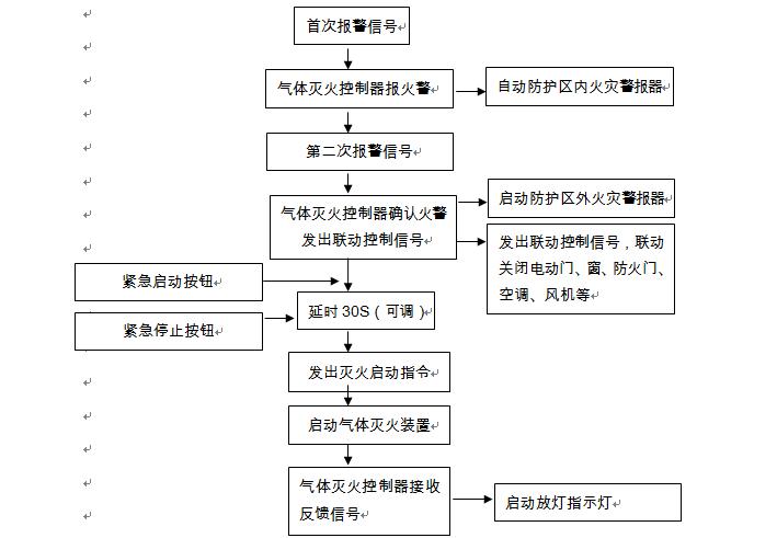 众智博睿干货分享:气体灭火系统3