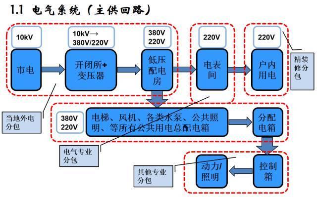 建筑机电工程工序穿插全流程解读,受用!_3