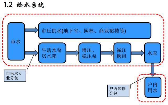 建筑机电工程工序穿插全流程解读,受用!_4