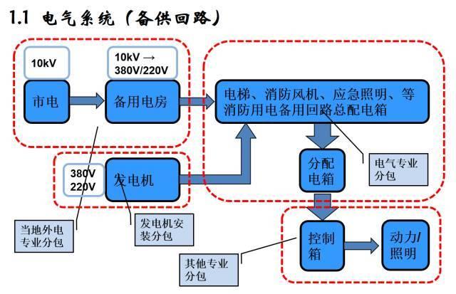 建筑机电工程工序穿插全流程解读,受用!_2