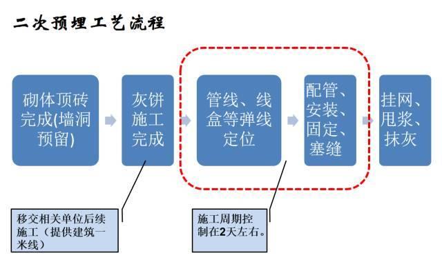 建筑机电工程工序穿插全流程解读,受用!_9
