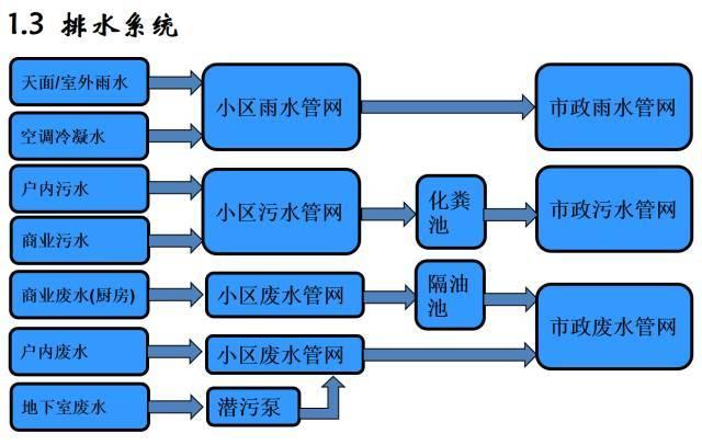 建筑机电工程工序穿插全流程解读,受用!_5