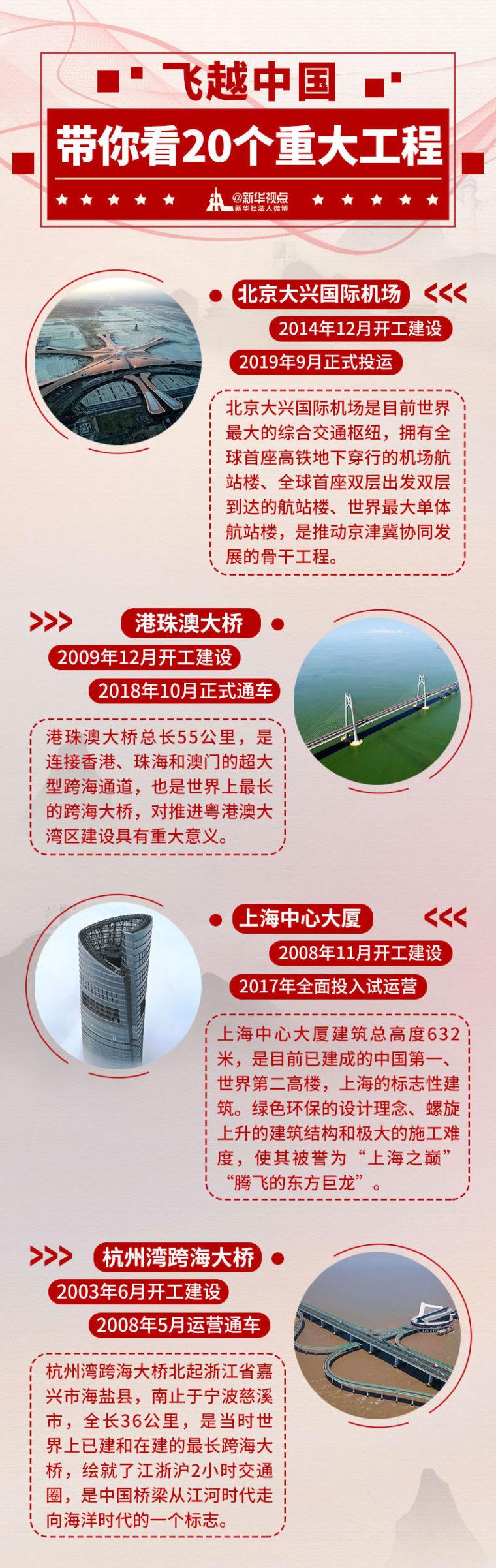 施工技术!飞越中国,带你看20个重大工程!