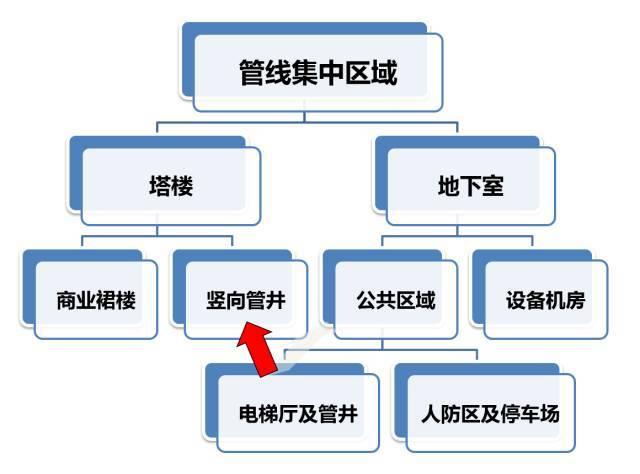 建筑机电工程工序穿插全流程解读,受用!_10