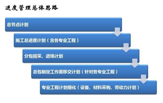 建筑机电工程工序穿插全流程解读,受用!_22