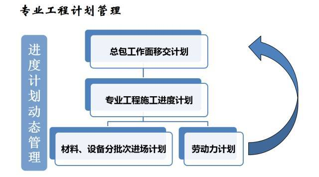 建筑机电工程工序穿插全流程解读,受用!_29