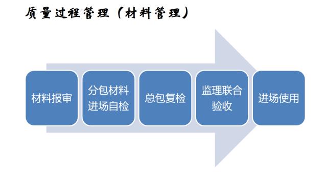 建筑机电工程工序穿插全流程解读,受用!_33