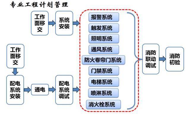 建筑机电工程工序穿插全流程解读,受用!_30