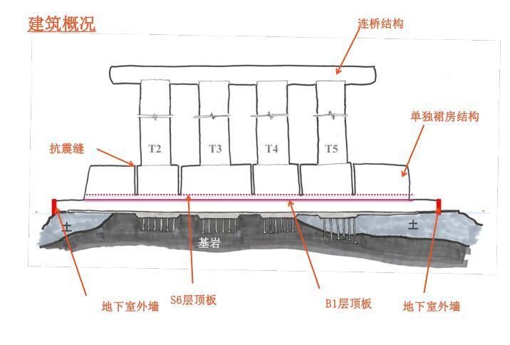 重庆来福士项目结构分析介绍
